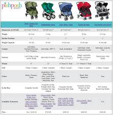 Compare Side By Side Double Strollers Double Strollers
