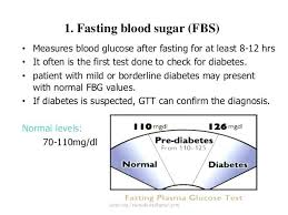 Blood Sugar Test Results Chart Or Post Blood Sugar Lab Values Glucose Test Diabetes In Pregnancy