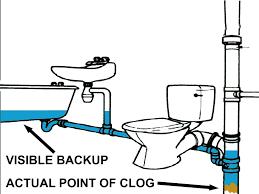 clogged bath tub