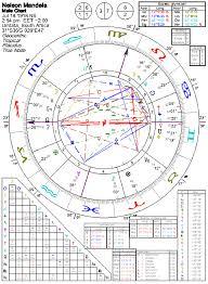 Astrology Of Nelson Mandela With Horoscope Chart S