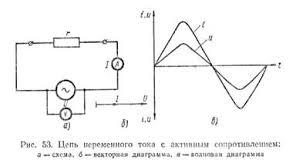 Активное сопротивление в цепи переменного тока
