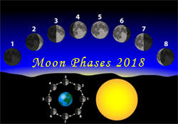 Moon Chart October 2018 Moon Phases October 2018 Schedule For All The Moon Phases