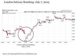 4 Charts That Show How Markets Reacted To Past Terrorist