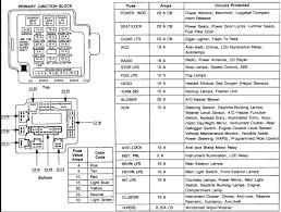 1995 ford thunderbird fuse box schema wiring diagram online 1995 thunderbird fuse box wiring diagrams source 79 ford bronco fuse box 1995 ford thunderbird fuse box