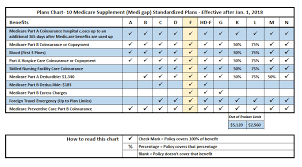 2019 Medigap Chart Medicare Supplement Plan F Medigap Plan F What Is