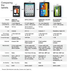 Whats The Difference Between The Amazon Kindle Fire The