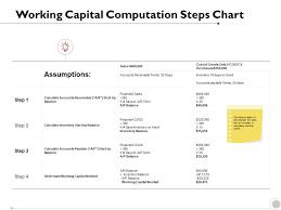 Working Capital Chart Working Capital Computation Steps Chart Assumptions Strategy