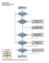California Bulk Transmission Water Quality Assessment