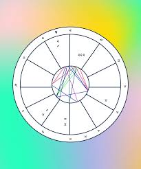 Lunar Return Chart Free Astrology Birth Chart Analysis How To Read Natal Chart