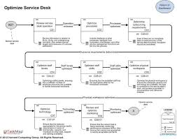 service desk best practice maps overview