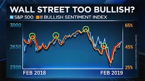 A 10 To 30 Percent Market Drop Could Hit Wall Street David