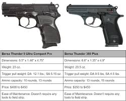 10 Best Handguns For Women As Self Defense Ccw