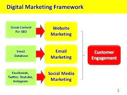 Digital Marketing Strategy Template Pdf