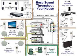 your electronic warehouse blog designing a multi room or whole bose lifestyle wiring schematic bose whole house wiring example