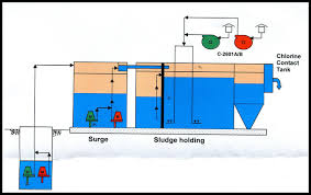 Wastewater Treatment In Petroleum Activities Example Of