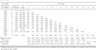 Table 6 From Age Growth And Mortality Of Introduced