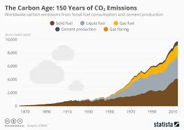 Co2 Volume Chart Chart The Carbon Age 150 Years Of Co2 Emissions Statista