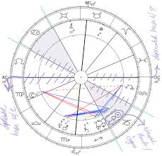 Natal Chart Interceptions What Are Interceptions