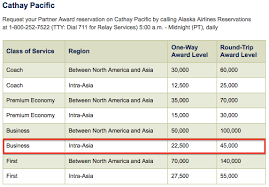 Alaska Mileage Chart Does Alaska Allow Stopovers Within Asia On Award Tickets