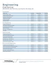 architectural engineering salary. Salary Estimator Architectural Engineering