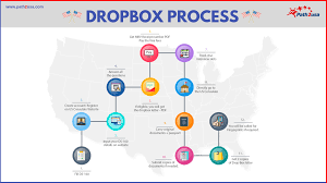 Design Dropbox Interview Question How To Qualify For A Visa Waiver For A H1 B Visa Extension