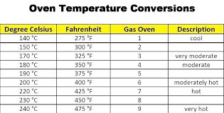 Microwave To Oven Conversion Chart New Wave Oven Cooking Times Pro Plus Infrared Oven Cooking