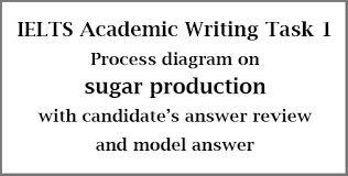 Sugar Production Flow Chart Ielts Academic Writing Task 1 Process Diagram On Sugar