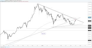 Crypto Chart Analysis Litecoin Still Heavy Bitcoin T Line