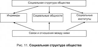 СОЦИАЛЬНАЯ СТРУКТУРА это что такое СОЦИАЛЬНАЯ СТРУКТУРА  Социальная структура общества