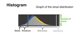 Histograms Explained How A Simple Tool Can Help You Nail