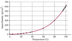 Water Vapor Pressure Chart Water Vapor And Vapor Pressure