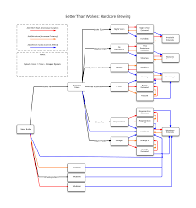 Minecraft Potion Chart Hardcore Brewing Chart Better Than Wolves Forum