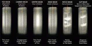 Tire Wear Pattern Chart Wear Patterns How Whats Missing Can Help Us See Data Better