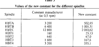 Brookfield Viscometer Spindle Conversion Chart Table 3 From Determination Of The Consistency Of Non