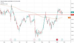 Cargill Stock Chart Adm Stock Price And Chart Nyse Adm Tradingview Uk