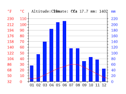 Changsha Climate Average Temperature Weather By Month