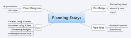 essay story planning tools by james abela teaching resources tes  planning essays mindmap png