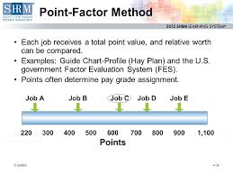 Hay Guide Chart Point System Module 4 Compensation And Benefits 19 Phr 13 Sphr 4 1