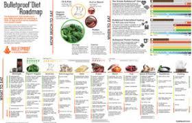 Bulletproof Food Chart Bulletproof Diet How To Get A Bulletproof Body