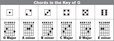 How To Play Reggae 10 Simple Guitar Chords You Should Know