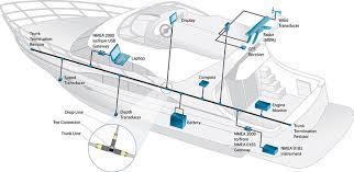 garmin transducer wiring diagram garmin image selecting networked marine electronics west marine on garmin transducer wiring diagram