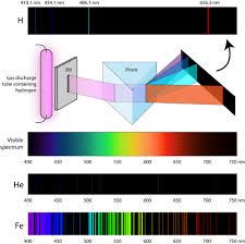Emission Spectrum Atomic Emission Spectra Chemistry For Non Majors