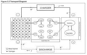 Nickel Metal Hydride Battery Safety Notes Globtek