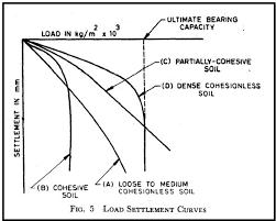 Soil Bearing Capacity Chart Plate Load Test Civil Engineers