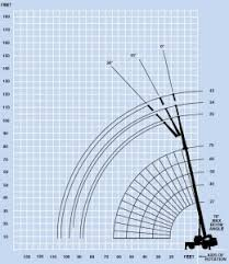 Terex And Demag Load Chart And Specification Chart