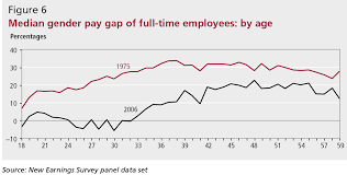 Pay Gap Chart Are Employers To Blame For The Gender Pay Gap Flip Chart