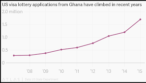 Ghana Lottery Chart Us Visa Lottery Applications From Ghana Have Climbed In