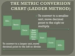 Ppt The Metric System Powerpoint Presentation Free