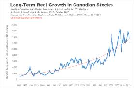 Tsx 50 Year Chart Canadas 50 Most Important Economic Charts For 2016