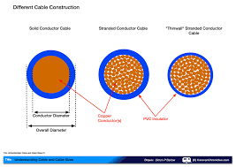 So Cord Diameter Chart Understanding Cable And Cable Sizes Caravan Chronicles
